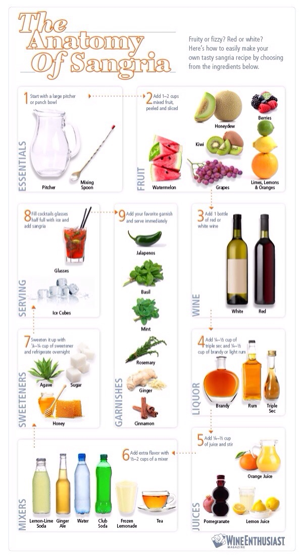 Anatomy of Sangria